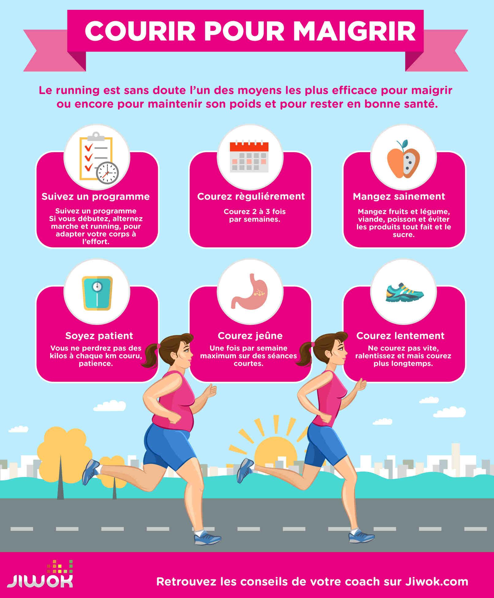 Quel est le régime le plus efficace pour perdre du poids?